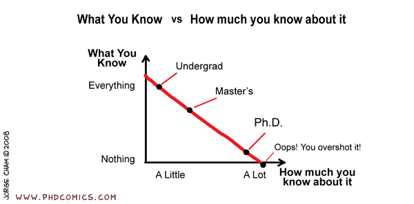 PhD Comics - What You Know vs. How Much You Know